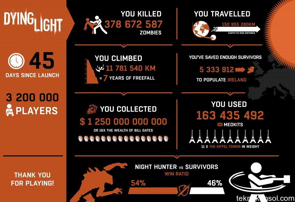 Dying-light-45-gun-istatistik