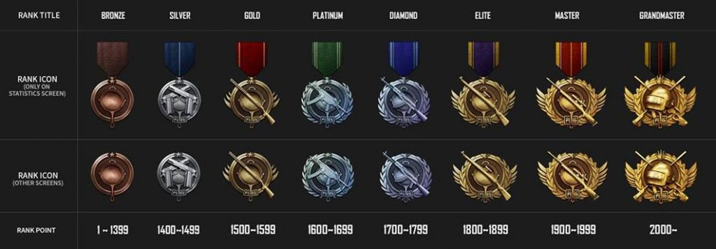 PUBG rank sistemi